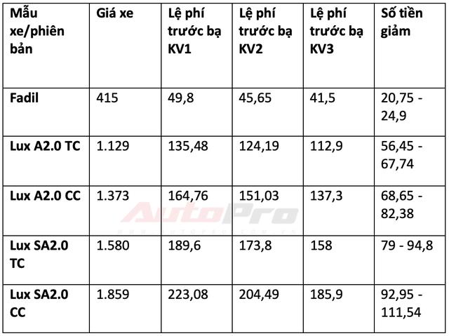 Chi tiết mức giảm trước bạ các dòng xe lắp ráp trong nước: Từ 15 triệu đến gần 300 triệu đồng - Ảnh 2.
