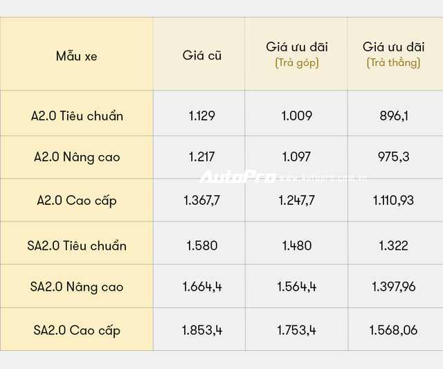 VinFast Lux giảm giá kỷ lục gần 300 triệu đồng: A2.0 rẻ hơn Toyota Camry, SA2.0 rẻ hơn Fortuner cao cấp - Ảnh 3.
