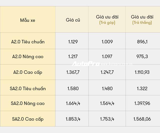 5 lần VinFast gây sốc về giá bán tại Việt Nam: Từ tăng giá đến giảm giá đều tạo sóng - Ảnh 5.