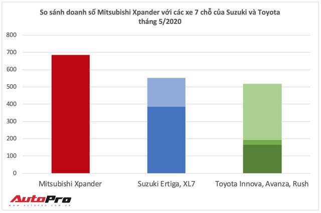 Mitsubishi Xpander bán vượt Suzuki Ertiga và XL7 cộng lại, bỏ xa doanh số bộ 3 xe 7 chỗ của Toyota - Ảnh 2.