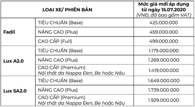 VinFast sắp tăng giá xe cao nhất hơn 75 triệu đồng, khách Việt còn 21 ngày mua với giá mềm - Ảnh 2.