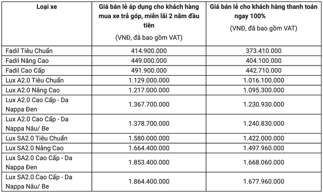 Xe VinFast tăng giá hơn 100 triệu đồng trong tháng 6: Lux SA2.0 giá cao nhất gần 2 tỷ đồng - Ảnh 1.