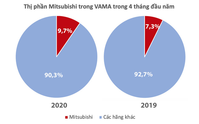 Giữ giá tăng 'option' - Cách chiếm thị phần mạnh tay của Mitsubishi tại Việt Nam - Ảnh 7.