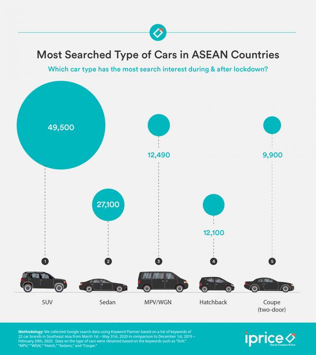 Người Đông Nam Á thường tìm kiếm thương hiệu ô tô nào nhất? - Ảnh 2.