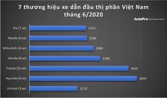 Chiến lược bán hàng độc đáo giúp VinFast phá đảo doanh số khắp các phân khúc - Ảnh 1.