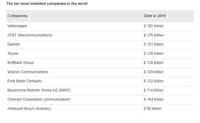 5 hãng xe lọt top con nợ lớn nhất thế giới - Toàn hãng bán chạy  - Ảnh 1.