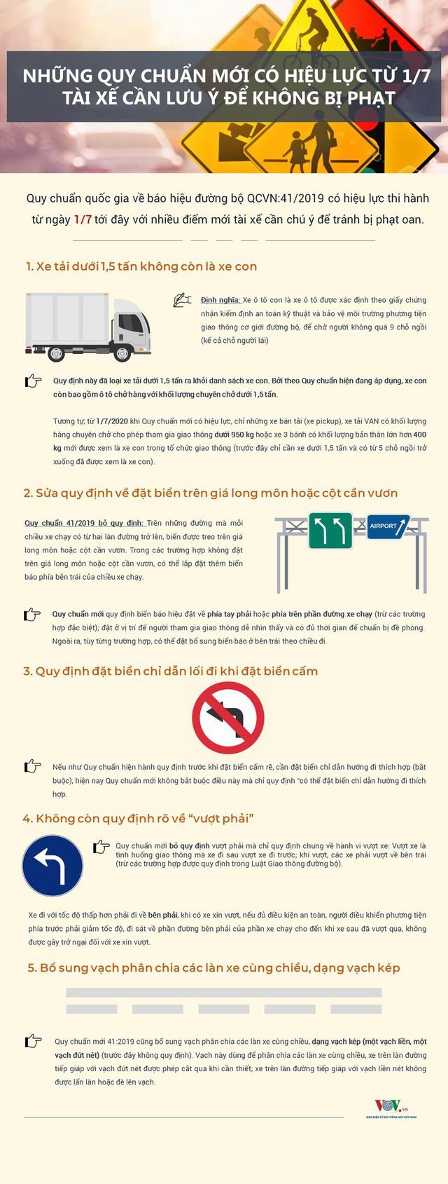 Nhiều quy chuẩn mới có hiệu lực, tài xế cần lưu ý để không bị phạt - Ảnh 1.