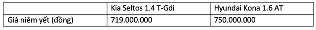 Chênh 31 triệu, mua Kia Seltos hay Hyundai Kona: Tân binh thách đấu vua doanh số - Ảnh 12.