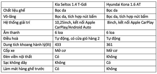 Chênh 31 triệu, mua Kia Seltos hay Hyundai Kona: Tân binh thách đấu vua doanh số - Ảnh 6.