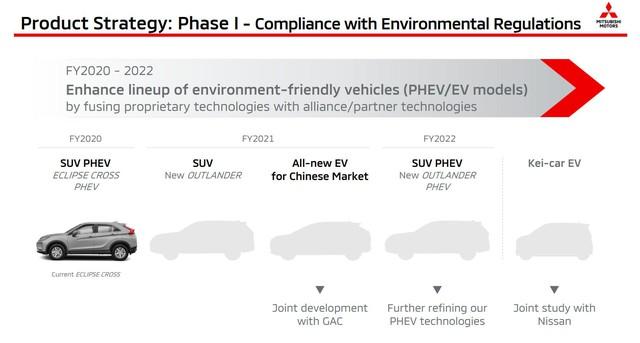Mitsubishi lên lịch ra mắt hàng loạt xe mới: Xpander, Triton, Pajero Sport và 2 xe gầm cao hoàn toàn mới - Ảnh 3.
