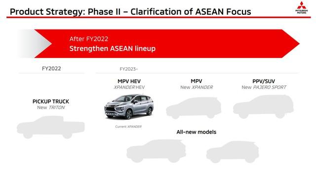 Mitsubishi lên lịch ra mắt hàng loạt xe mới: Xpander, Triton, Pajero Sport và 2 xe gầm cao hoàn toàn mới - Ảnh 4.