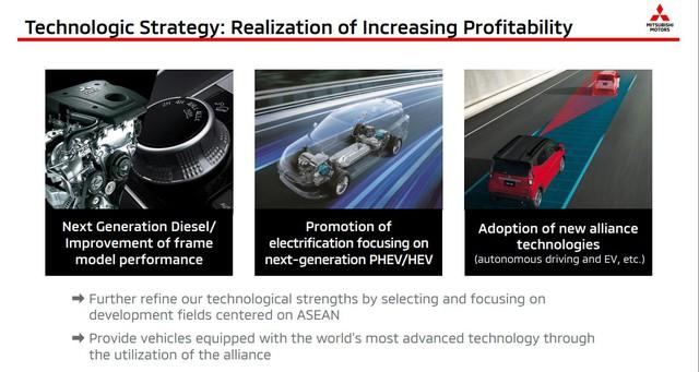 Mitsubishi lên lịch ra mắt hàng loạt xe mới: Xpander, Triton, Pajero Sport và 2 xe gầm cao hoàn toàn mới - Ảnh 2.