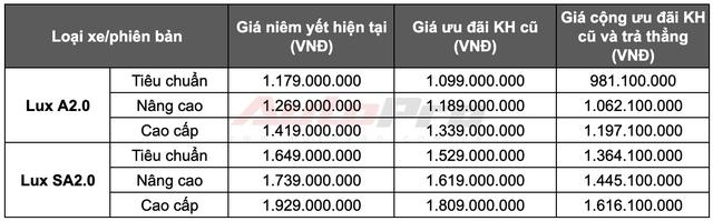 VinFast mạnh tay tặng tiền mặt cao nhất 240 triệu đồng cho khách hàng từng mua xe Lux và Fadil - Ảnh 1.