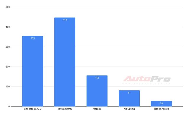 VinFast thống trị 2 phân khúc: Fadil và Lux SA2.0 dẫn đầu, Lux A2.0 hụt hơi - Ảnh 4.