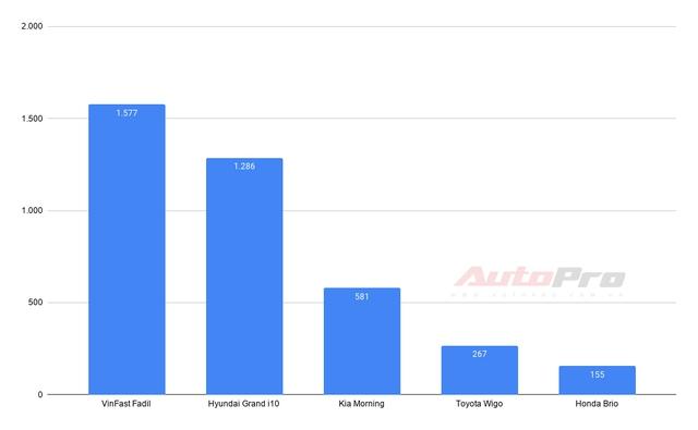 VinFast thống trị 2 phân khúc: Fadil và Lux SA2.0 dẫn đầu, Lux A2.0 hụt hơi - Ảnh 2.