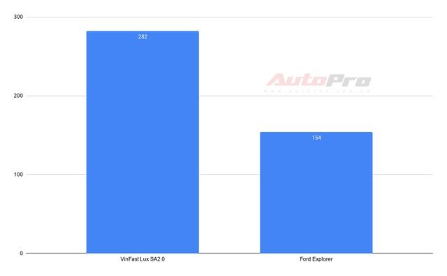 VinFast thống trị 2 phân khúc: Fadil và Lux SA2.0 dẫn đầu, Lux A2.0 hụt hơi - Ảnh 6.
