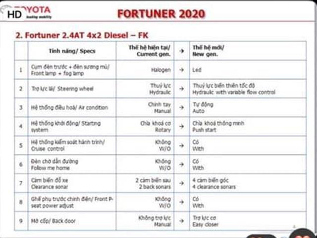 Đại lý ồ ạt nhận đặt cọc Toyota Fortuner 2020: Xe về giữa tháng 9, giá tăng nhẹ, bản máy dầu lắp ráp trong nước - Ảnh 2.