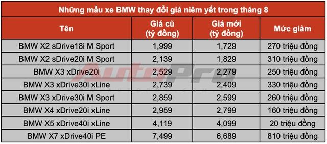 THACO chơi lớn: Giảm giá một loạt xe BMW, cao nhất 810 triệu đồng, quyết đấu Mercedes tại Việt Nam - Ảnh 1.