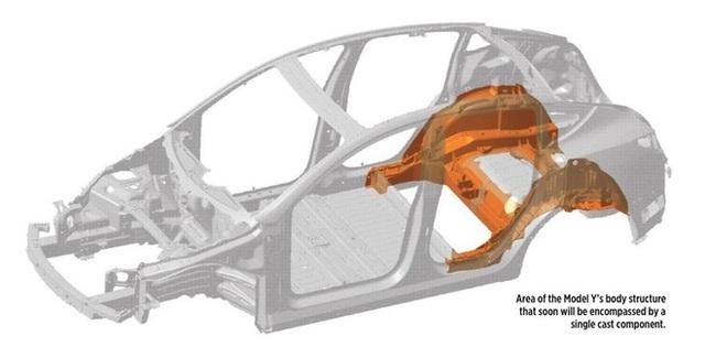 Loại bỏ robot, Tesla chuẩn bị cho một cuộc cách mạng về tốc độ sản xuất ô tô - Ảnh 1.