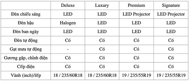 Chênh 250 triệu đồng, đây là sự khác biệt giữa 9 phiên bản Kia Sorento 2021 tại Việt Nam - Ảnh 6.