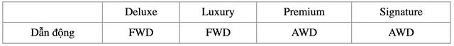 Chênh 250 triệu đồng, đây là sự khác biệt giữa 9 phiên bản Kia Sorento 2021 tại Việt Nam - Ảnh 12.