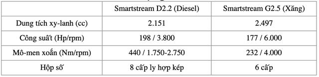 Chênh 250 triệu đồng, đây là sự khác biệt giữa 9 phiên bản Kia Sorento 2021 tại Việt Nam - Ảnh 13.