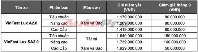 Mua VinFast Lux SA2.0 giảm gần 800 triệu: Quảng cáo khó thành sự thật - Ảnh 2.