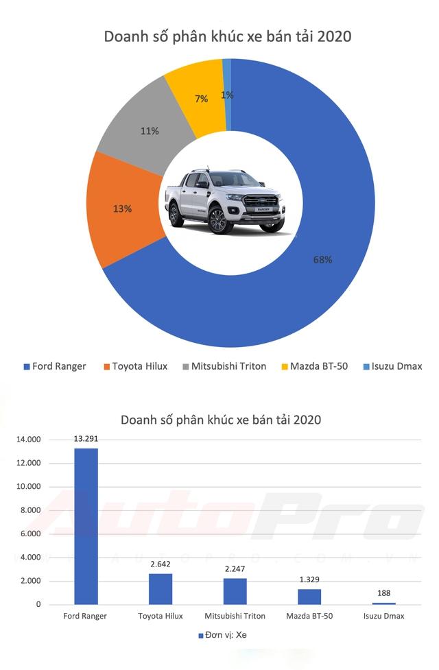 Phân khúc xe bán tải 2020: Ford Ranger khẳng định ngôi vương, Toyota Hilux trở lại đầy mạnh mẽ - Ảnh 1.