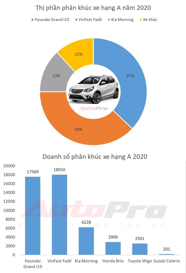 Xe cỡ nhỏ bán chạy nhất 2020: VinFast Fadil soán ngôi Hyundai Grand i10 vào phút chót - Ảnh 1.