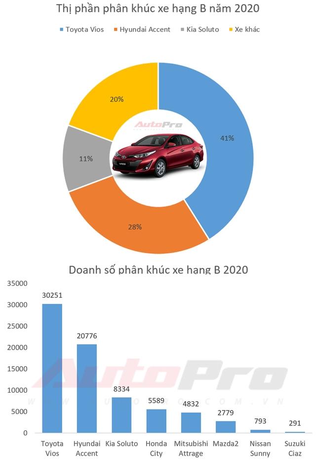 Sedan hạng B bán chạy nhất 2020 - Phân khúc chỉ cạnh tranh xem ai về nhì - Ảnh 1.