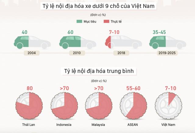 Thất bại của chiến lược nội địa hóa ngành ô tô Việt (Kỳ 1): Sự thật đắng lòng - Ảnh 2.