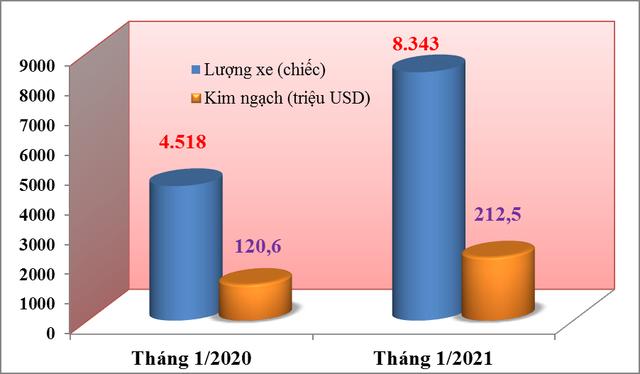 Tháng cận Tết Tân Sửu 2021 nhập khẩu ô tô tăng mạnh gần 85% - Ảnh 1.