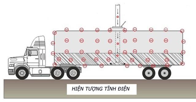 Tại sao xe bồn chở xăng, dầu lại treo một sợi dây xích dài phía sau? - Ảnh 2.