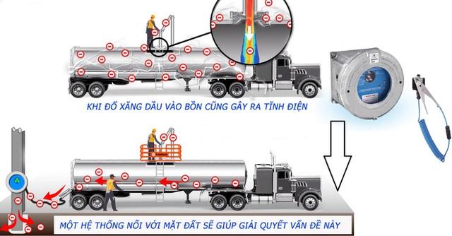 Tại sao xe bồn chở xăng, dầu lại treo một sợi dây xích dài phía sau? - Ảnh 3.