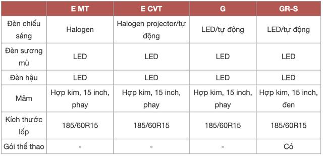 Chênh 152 triệu đồng, 4 bản Toyota Vios 2021 có gì khác, GR-S đắt nhất phân khúc có đáng mua? - Ảnh 3.