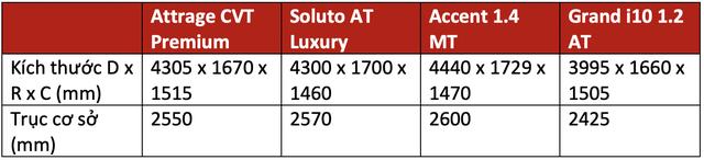 Trên 450 triệu, chọn Mitsubishi Attrage, Kia Soluto bản đủ, Hyundai Accent bản thiếu hay xuống hẳn Hyundai i10 cao cấp dư tiền sướng hơn? - Ảnh 2.