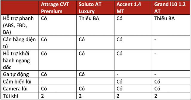Trên 450 triệu, chọn Mitsubishi Attrage, Kia Soluto bản đủ, Hyundai Accent bản thiếu hay xuống hẳn Hyundai i10 cao cấp dư tiền sướng hơn? - Ảnh 6.