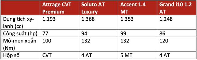 Trên 450 triệu, chọn Mitsubishi Attrage, Kia Soluto bản đủ, Hyundai Accent bản thiếu hay xuống hẳn Hyundai i10 cao cấp dư tiền sướng hơn? - Ảnh 5.
