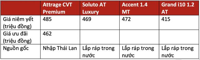 Trên 450 triệu, chọn Mitsubishi Attrage, Kia Soluto bản đủ, Hyundai Accent bản thiếu hay xuống hẳn Hyundai i10 cao cấp dư tiền sướng hơn? - Ảnh 7.