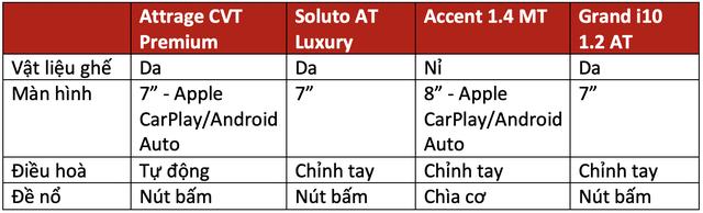 Trên 450 triệu, chọn Mitsubishi Attrage, Kia Soluto bản đủ, Hyundai Accent bản thiếu hay xuống hẳn Hyundai i10 cao cấp dư tiền sướng hơn? - Ảnh 4.