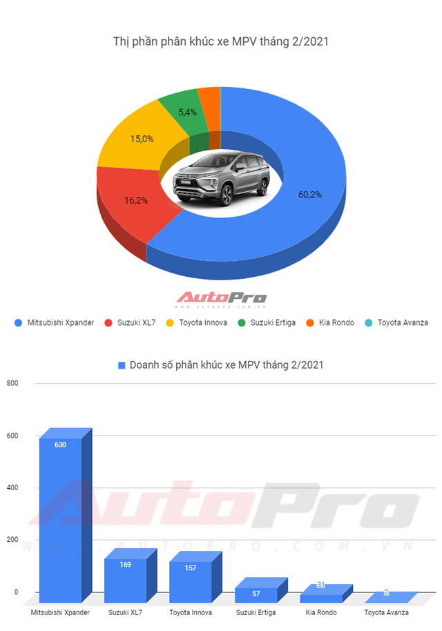 MPV bán chạy nhất tháng 2/2021: Mitsubishi Xpander bán vượt cả XL7, Ertiga, Innova, Avanza, Rondo gộp lại - Ảnh 1.