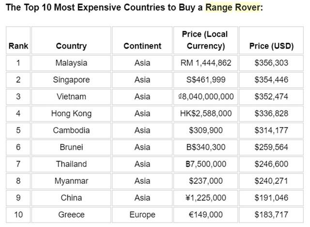 Đại gia Việt mua Range Rover với giá gần như đắt nhất thế giới, chịu chơi gấp 3, 4 lần đại gia Mỹ và Qatar - Ảnh 2.