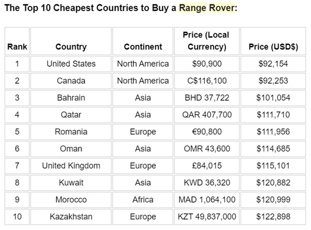 Đại gia Việt mua Range Rover với giá gần như đắt nhất thế giới, chịu chơi gấp 3, 4 lần đại gia Mỹ và Qatar - Ảnh 4.
