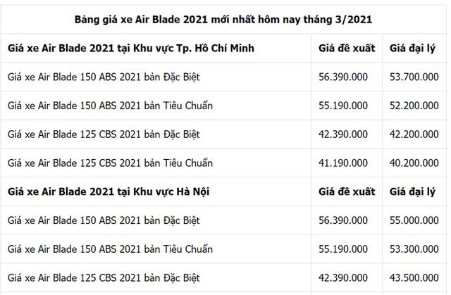 Giá xe Honda Air Blade nóng rẫy đầu tháng 3, có phiên bản chạm ngưỡng giá Honda Vision - Ảnh 1.