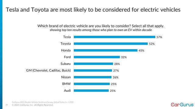 Chưa có xe điện, Toyota vẫn xếp thứ 2 danh sách ưu tiên chọn mua xe điện - Ảnh 1.