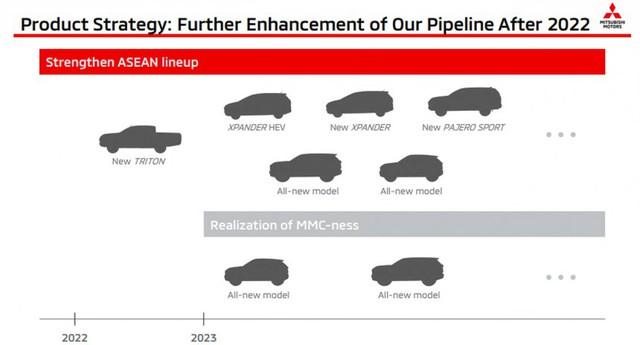 Vua doanh số Mitsubishi Xpander lộ thời điểm ra mắt bản hybrid cùng cả loạt xe mới - Ảnh 1.
