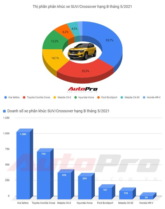 Mazda CX-3 bán áp đảo Hyundai Kona sau 1 tháng ra mắt, bám đuổi Kia Seltos - Ảnh 1.