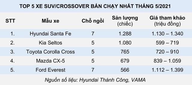 5 xe gầm cao bán chạy tháng 5/2021: Hyundai Santa Fe lần đầu lên đỉnh - Ảnh 2.