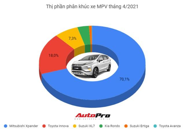Suzuki Ertiga giảm sốc gần 70 triệu tại đại lý: Bản full option chưa đến 500 triệu, quyết cạnh tranh Mitsubishi Xpander - Ảnh 4.