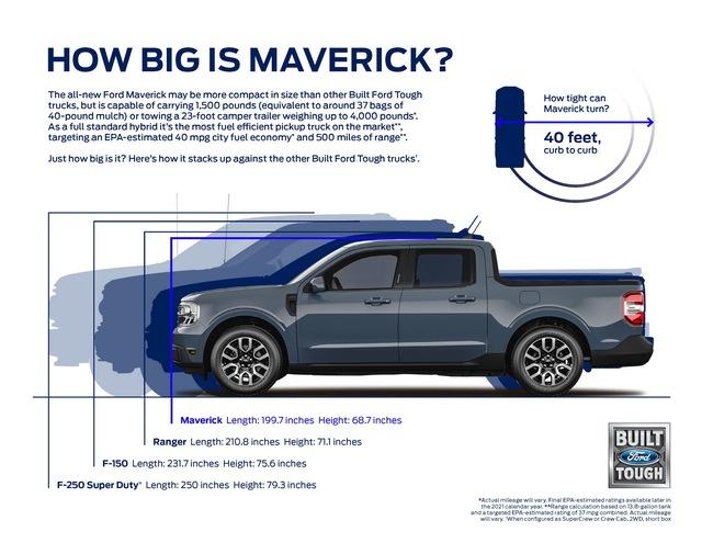 Ra mắt Ford Maverick - Ranger thu nhỏ giá quy đổi từ 459 triệu đồng - Ảnh 2.